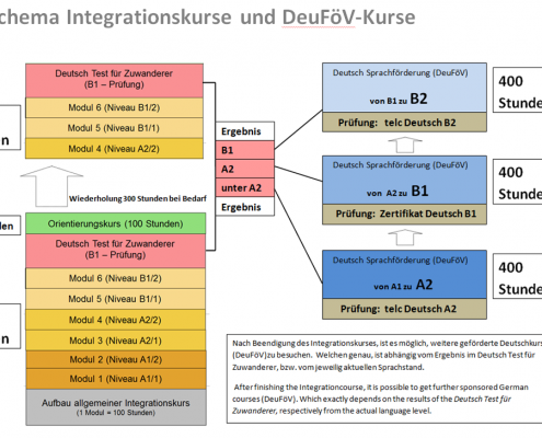 Schema Integrationskurse und berufsbezogene Sprachförderung